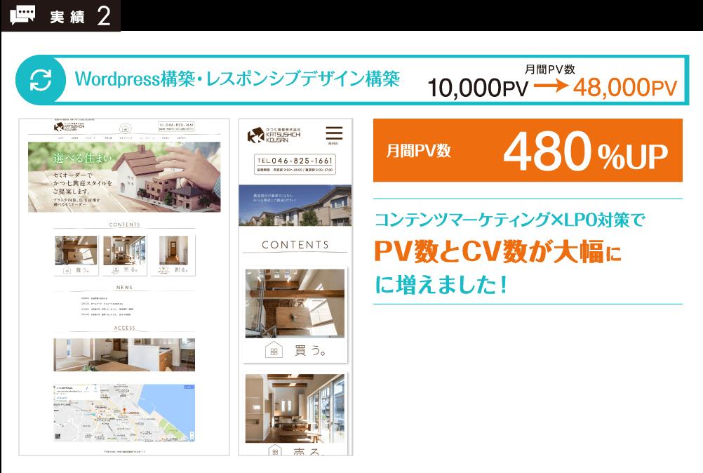 コンテンツマーケティング×LPO対策でPV数とCV数が大幅に増えました!