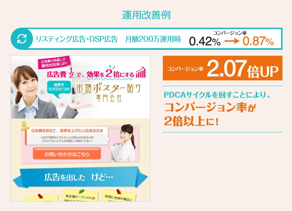 リスティング広告・DSP広告 月額200万運用時 コンバージョン率2.07%UP