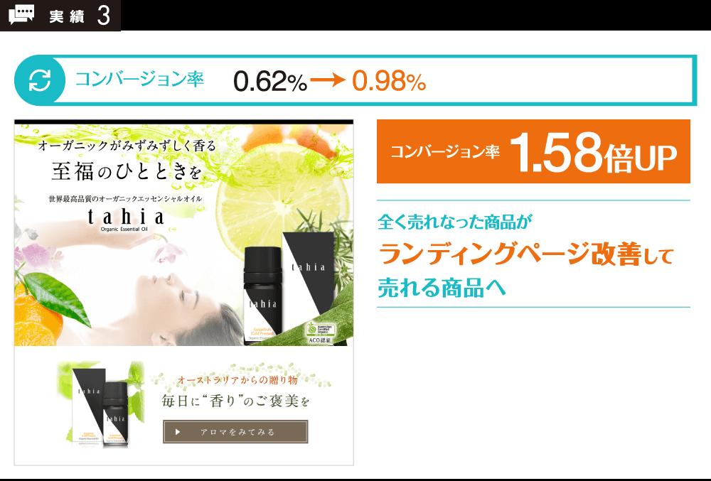 コンバージョン率1.58倍UP!全く売れなった商品がランディングページ改善して売れる商品へ