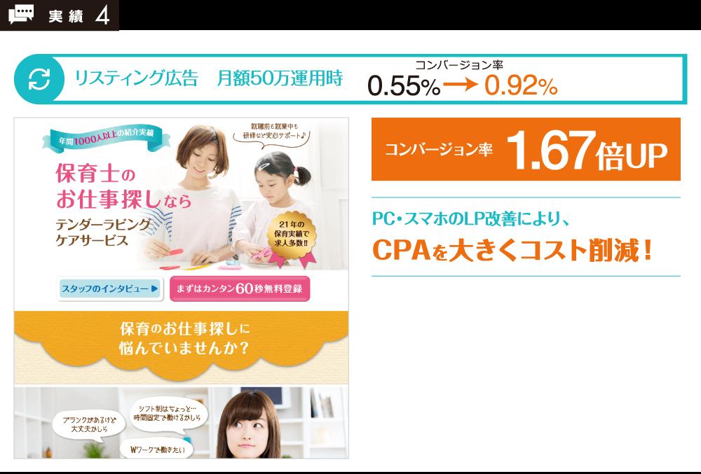 コンバージョン率1.67倍UP!PC・スマホのLP改善により、CPAを大きくコスト削減!