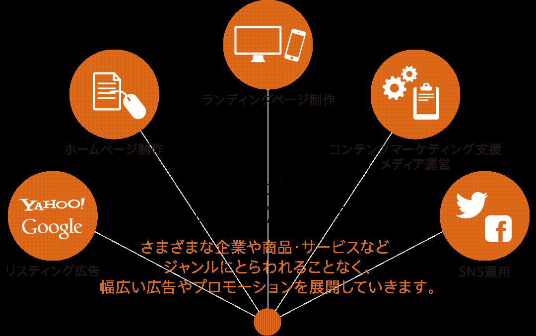 「売れる仕組み」を支えるZERO式マーケティング さまざまな企業や商品・サービスなどジャンルにとらわれることなく、幅広い広告やプロモーションを展開していきます。
